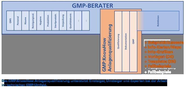 Vergleich GMP-BERATER GMP:KnowHow Anlagenqualifizierung